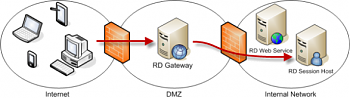Remote Desktop Connection using Remote Desktop Gateway to connect to Session Hosts.
