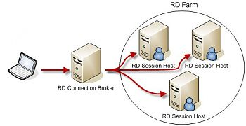 Remote Desktop Connection using a Connection Broker to connect to Session Hosts.