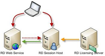 RD Web Access publishing a RemoteApp Program hosted on a Remote Desktop Session Host.